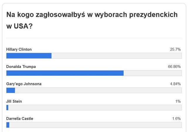 Czytelnicy Bankier.pl wybraliby Trumpa