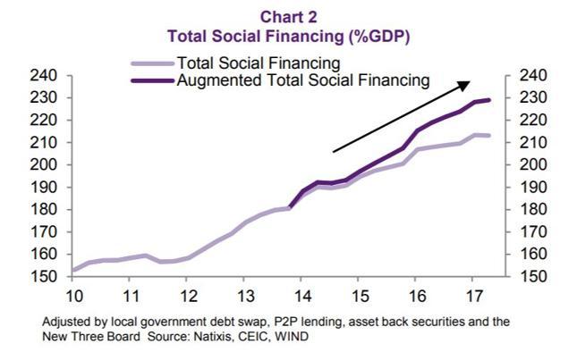 Rozszerzony total social financing jako % PKB