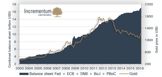 Cena złota (w USD/oz., prawa oś) na tle sumy bilansowej najważniejszych banków centralnych (w bln USD, lewa oś).