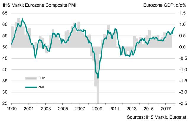 Łączony wskaźnik PMI dla sektora wytwórczego i usługowego strefy euro (w pkt., lewa oś) na tle dynamiki PKB (w % kdk,prawa oś).