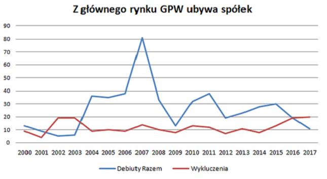Odpływ spółek z GPW