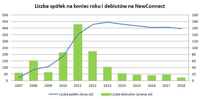 Spada liczba spółek na NC, nie znaczy to jednak, że rośnie ich jakość