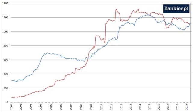 Wartość amerykańskich obligacji skarbowych w rękach Chin (czerwony) i Japonii (niebieski) [mld dol.]