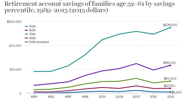 Decylowy rozkład wartości zgromadzonych oszczędności emerytalnych Amerykanów w grupie wiekowej 32-61 lat.