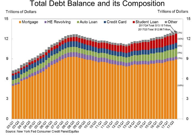 Struktura i wartość zadłużenia amerykańskich gospodarstw domowych (w bln USD).