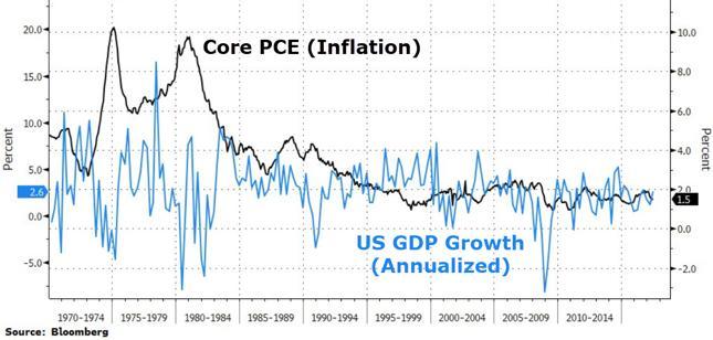 Inflacja (czarna linia) i wzrost PKB (niebieska)