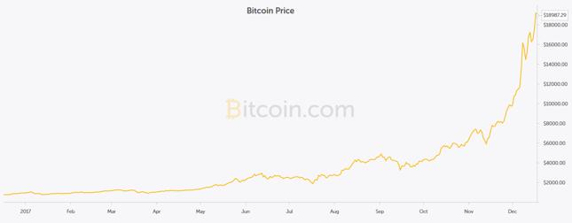 Cena bitcoina wyrażona w USD.