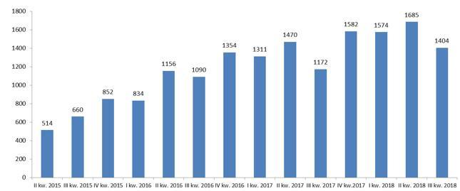Liczba opublikowanych ogłoszeń o upadłości konsumenckiej w kolejnych kwartałach od 2015 r.