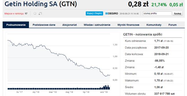 O problemie ceny akcji w Getinie wiadomo od miesiąca