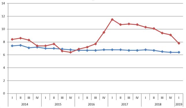 Nominalny (kolor czerwony) i realny (niebieski) wzrost PKB Chin [proc., rdr]