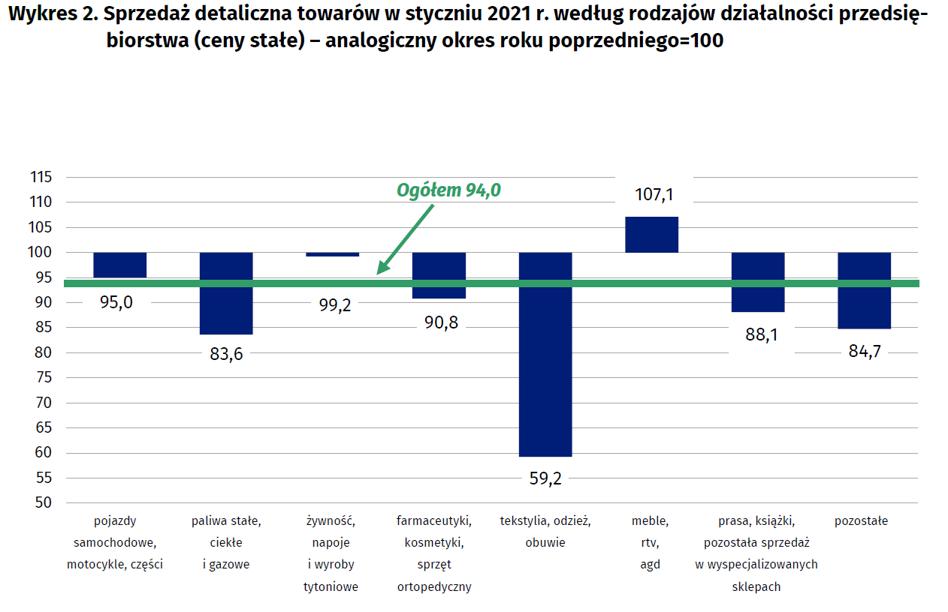 Sprzedaz Detaliczna W Polsce Styczen 2021 Bankier Pl