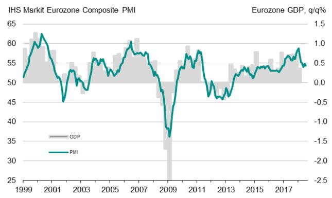 Łączony wskaźnik PMI dla strefy euro (lewa oś, w pkt.) i kwartalna dynamika PKB eurolandu (w %, kdk, prawa oś).