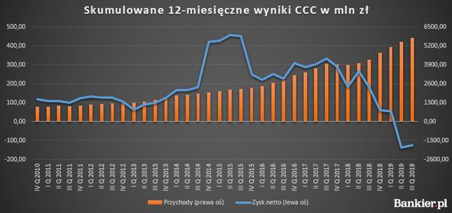Wyniki finansowe CCC