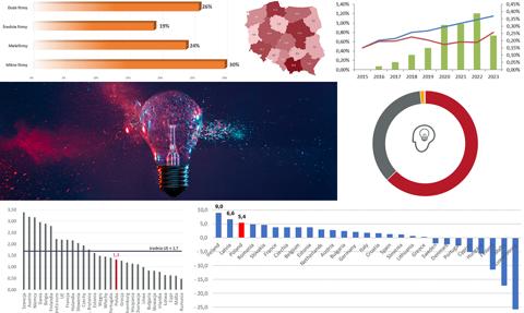 Polska przeznacza coraz więcej pieniędzy na innowacje. 12 wykresów, które warto zobaczyć