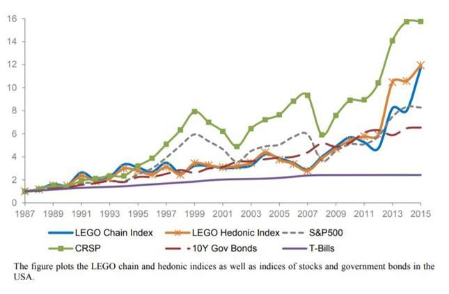 Indeksy lego i główne indeksy rynkowe