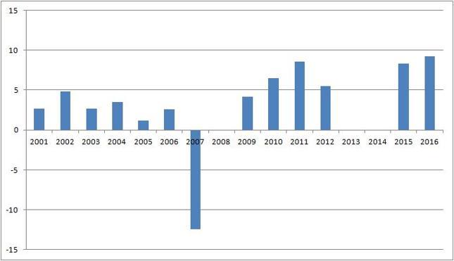 Wyniki NBP w latach 2001-2016 [mld zł]