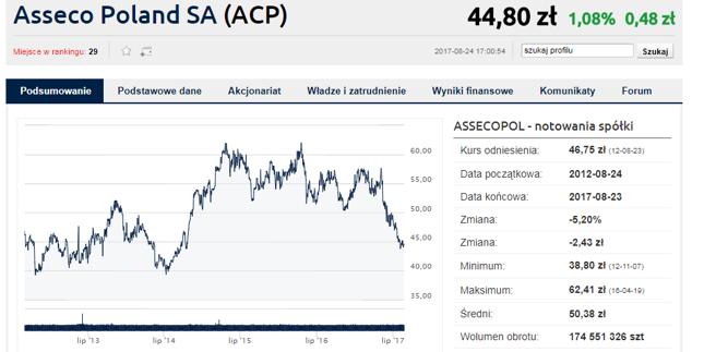 Akcje Asseco w mocnym trendzie spadkowym