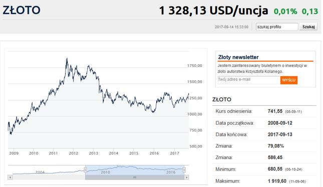 Kurs złota od dnia bankructwa Lehman Brothers