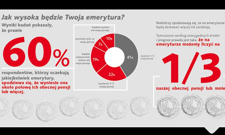 """Czy Polacy żyją jak """"młodzi bogowie""""? Badania postaw wobec przyszłych emerytur"""