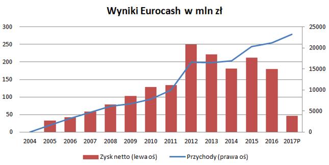 Odpis ciąży na wyniku netto Eurocasha. Skala biznesu wciąż jednak rośnie