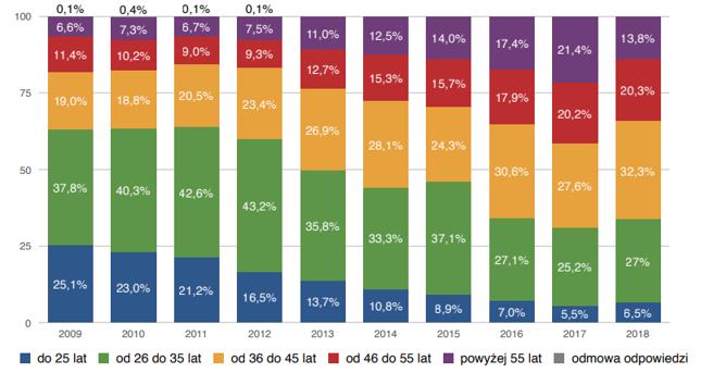 Struktura wieku ankietowanych