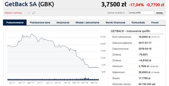 Notowania GetBack od prawie dwóch lat pozostają zawieszone. Dziś cena jednej akcji to zapewne ok. kilkunastu groszy