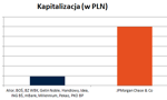 Jak wielki jest JP Morgan? [Wykres dnia]