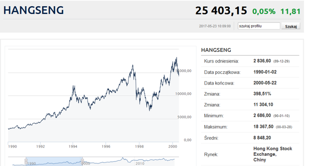 Główny indeks giełdy w Hongkongu w latach 90. XX wieku