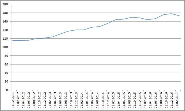 Indeks cen nieruchomości komercyjnych w USA. Wartość 100 dla 2010 r.