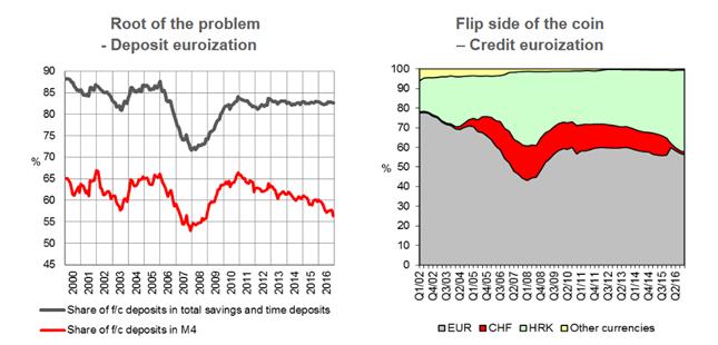Po lewej: udział depozytów denominowanych w walutach zagranicznych (linia szara – udział w oszczędnościach, linia czerwona – udział w podaży pieniądza M4). Po prawej: struktura kredytów według walut (warto zwrócić uwagę na zanik kredytów frankowych).