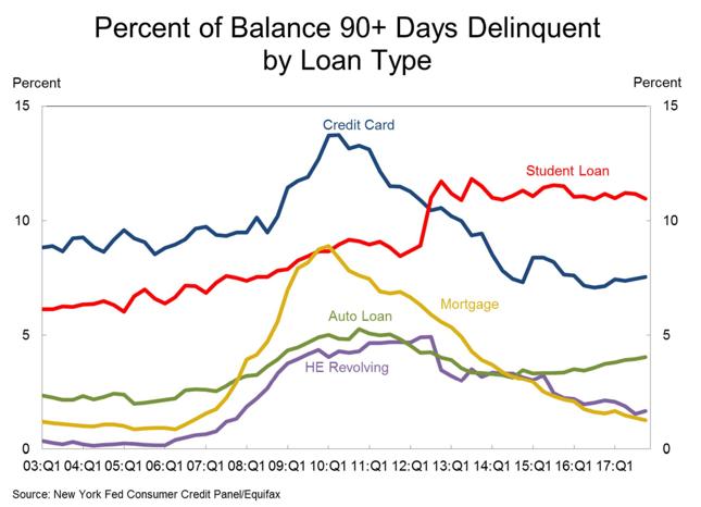 Odsetek kredytów przeterminowanych o ponad 90 dni w podziale na rodzaj pożyczki.