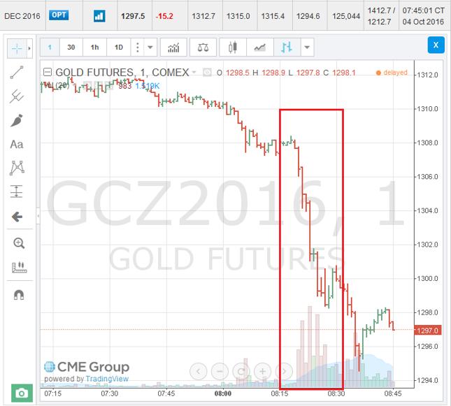 Notowania grudniowej serii kontraktów terminowych na złoto na nowojorskiej giełdzie towarowej (COMEX).