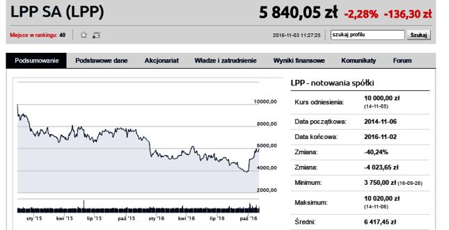 LPP w trendzie spadkowym. Ostatnio jednak papiery wyraźnie odbiły