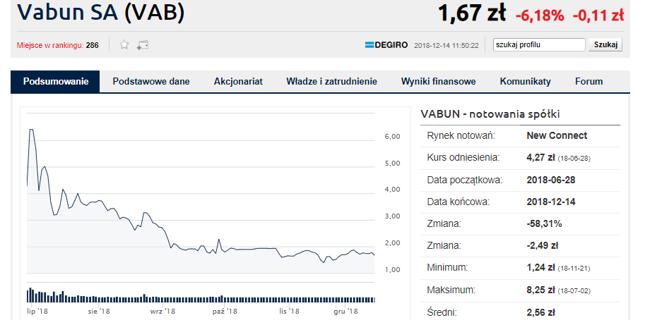 Mimo świetnego debiutu, Vabun to póki co raczej inwestycyjna porażka