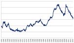 Japonia: bezrobocie najniższe od 20 lat [Wykres]