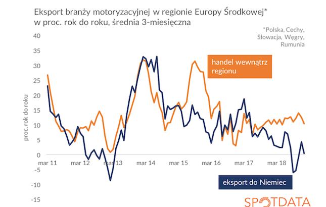 Dane o polskiej produkcji przemysłowej