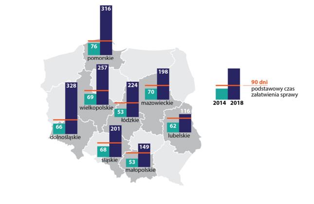 Średni czas postępowań pobytowych (dni) prowadzonych w Urzędach Wojewódzkich