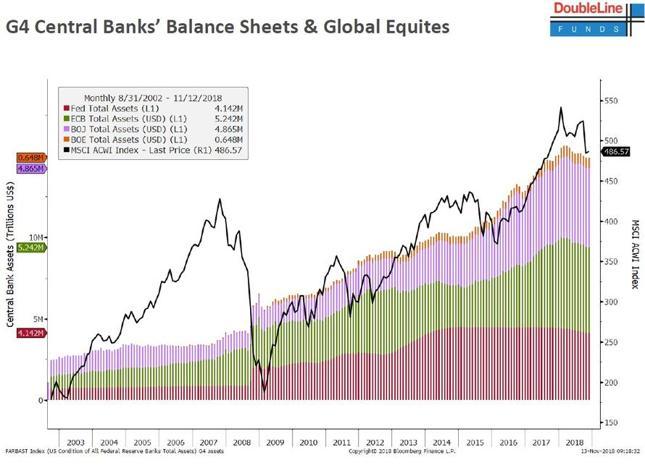 Łączna wartość sumy bilansowej czterech banków centralnych (Fed, EBC, BoJ, BoE) na tle światowych cen akcji (indeks MSCI ACWI).