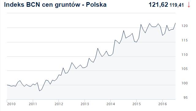 Wykres: Indeks cen transakcyjnych gruntów w Polsce