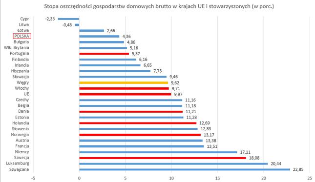 Stopa oszczędności gospodarstw domowych brutto. Dane za Eurostatem. Na czerwono dane za 2017 rok, na niebiesko za 2016, na pomarańczowo za 2015. Brak danych dla Rumunii, Chorwacji, Grecji oraz Malty