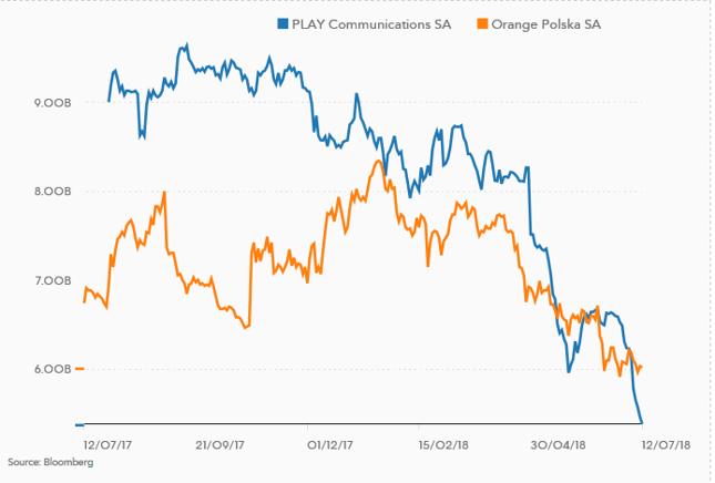 Porównanie kapitalizacji Orange i Play w mld zł