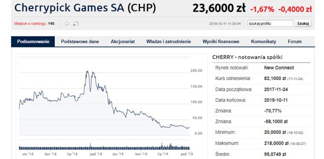 Choć CherryPick na giełdzie obecny jest niecałe dwa lata, inwestorzy przeżyli już gwałtowną hossę i jeszcze mocniejszą bessę