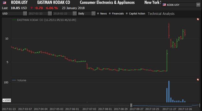 Szaleństwo na Kodaku wciąż trwa