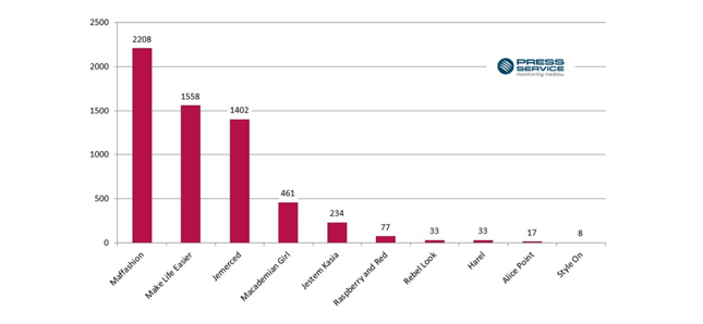 Wykres 1. Liczba publikacji na temat Top 10 blogów modowych kobiecych (kwiecień-wrzesień 2015 r.)