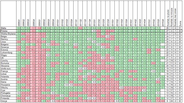 Kliknij, aby zobaczyć powiększenie. (Dane wyrównane sezonowo, w zestawieniu brak Irlandii i Słowacji)