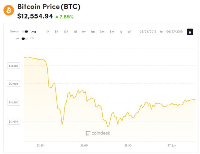 W ciągu zaledwie kwadransa cena bitcoina runęła w dół o blisko 2 tys. dolarów.