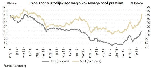 DM PKO - cena węgla rośnie