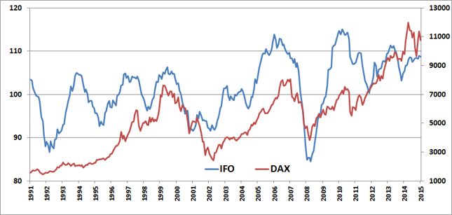 Indeks IFO (niebieska linia, lewa oś, w pkt.) na tle DAX-a (czerwona linia, prawa oś, w pkt.)