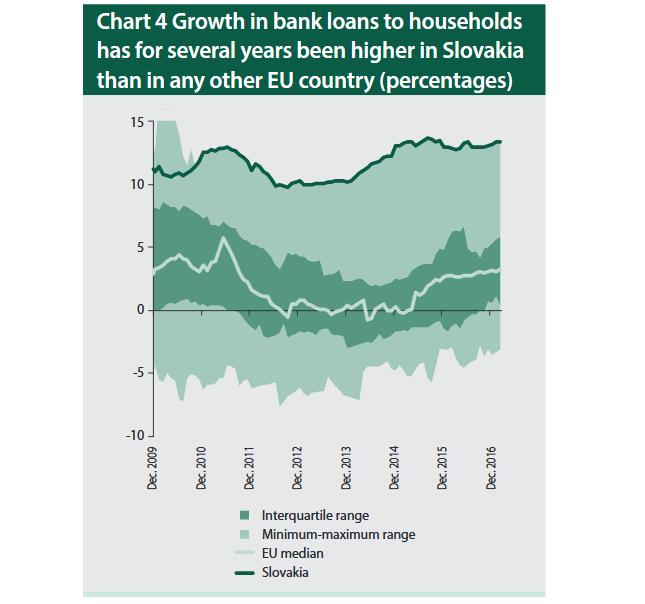 Wzrost zadłużenia gospodarstw domowych na Słowacji na tle mediany UE