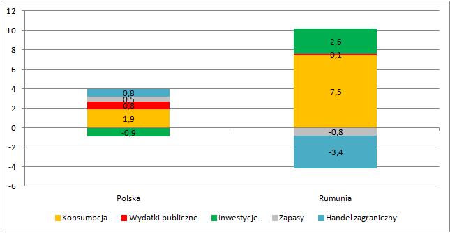 Kontrybucja do PKB w drugim kwartale w Polsce i Rumunii